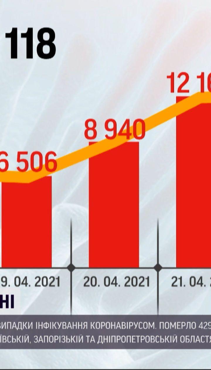 Коронавірус в України: кількість госпіталізації та смертей знову почала рости