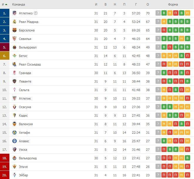 Турнірна таблиця Ла Ліги перед 31-м туром