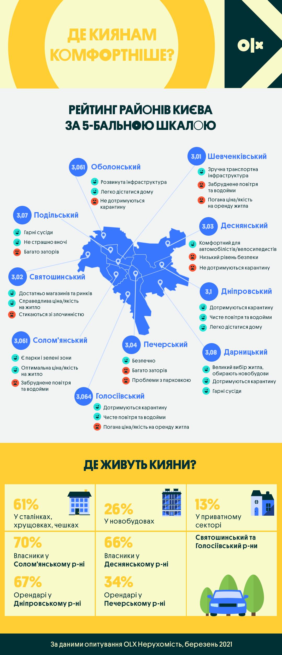 Який район Києва визнали найкомфортнішим для життя