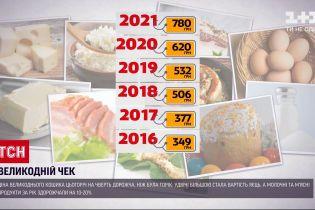 Новости Украины: сколько будет стоить пасхальная корзина в этом году