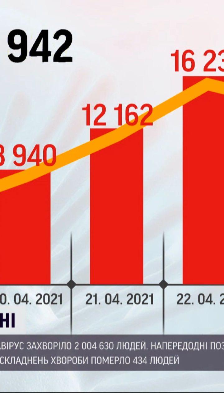 Коронавирус в Украине: за сутки положительные тесты получили 14 277 человек