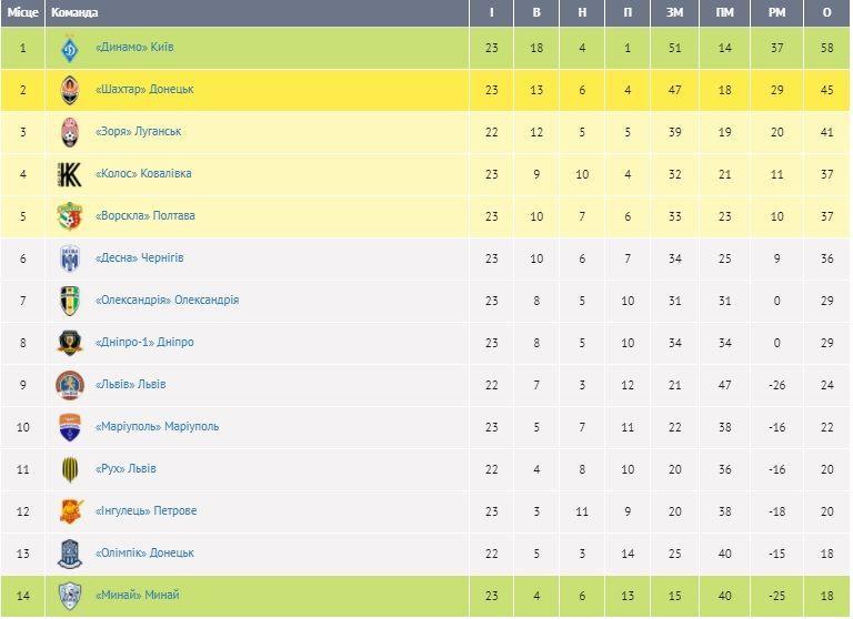 Турнірна таблиця УПЛ після 23 туру