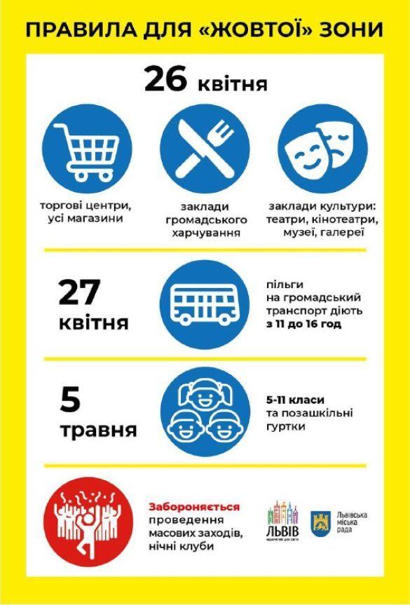 Карантинні обмеження у Львові 26 квітня