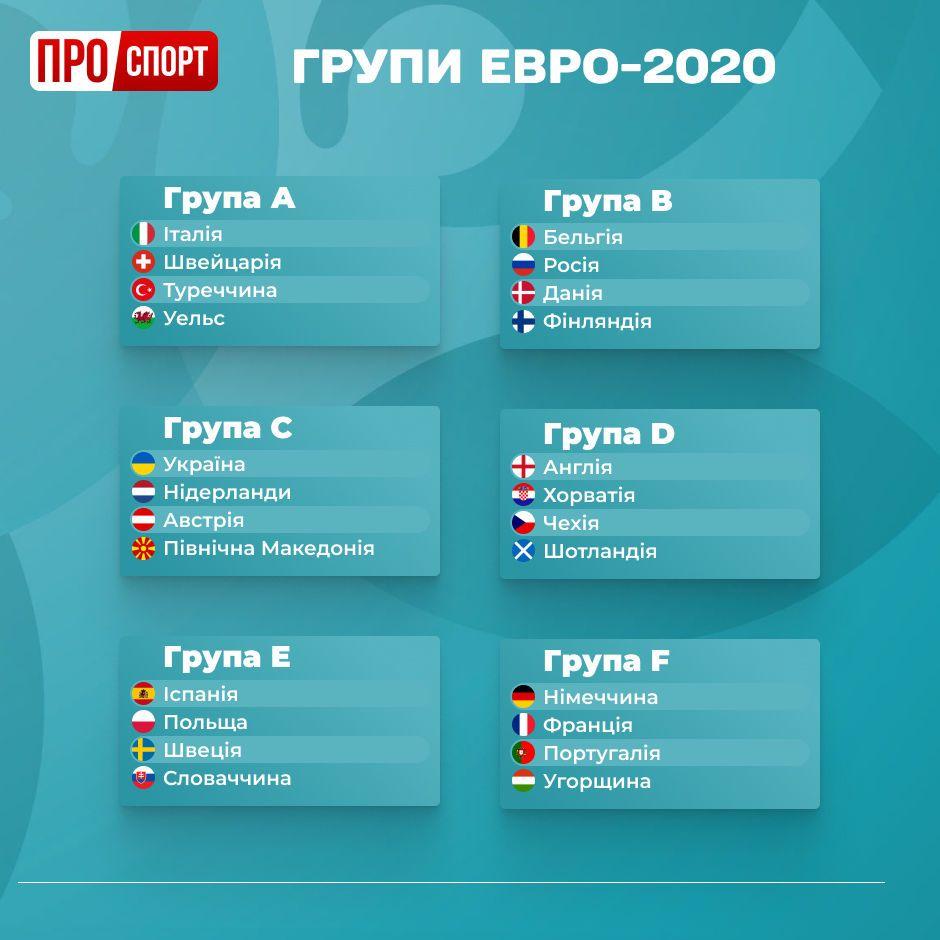 Євро-2020 ІГ групи