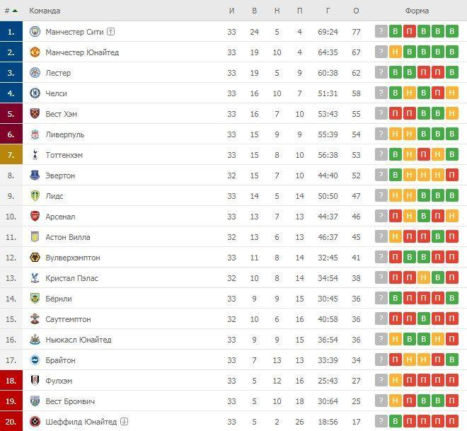 Турнірна таблиця АПЛ після 33 турів