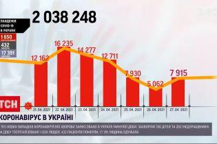 Коронавирус в Украине: за минувшие сутки выздоровели более 17 000 человек