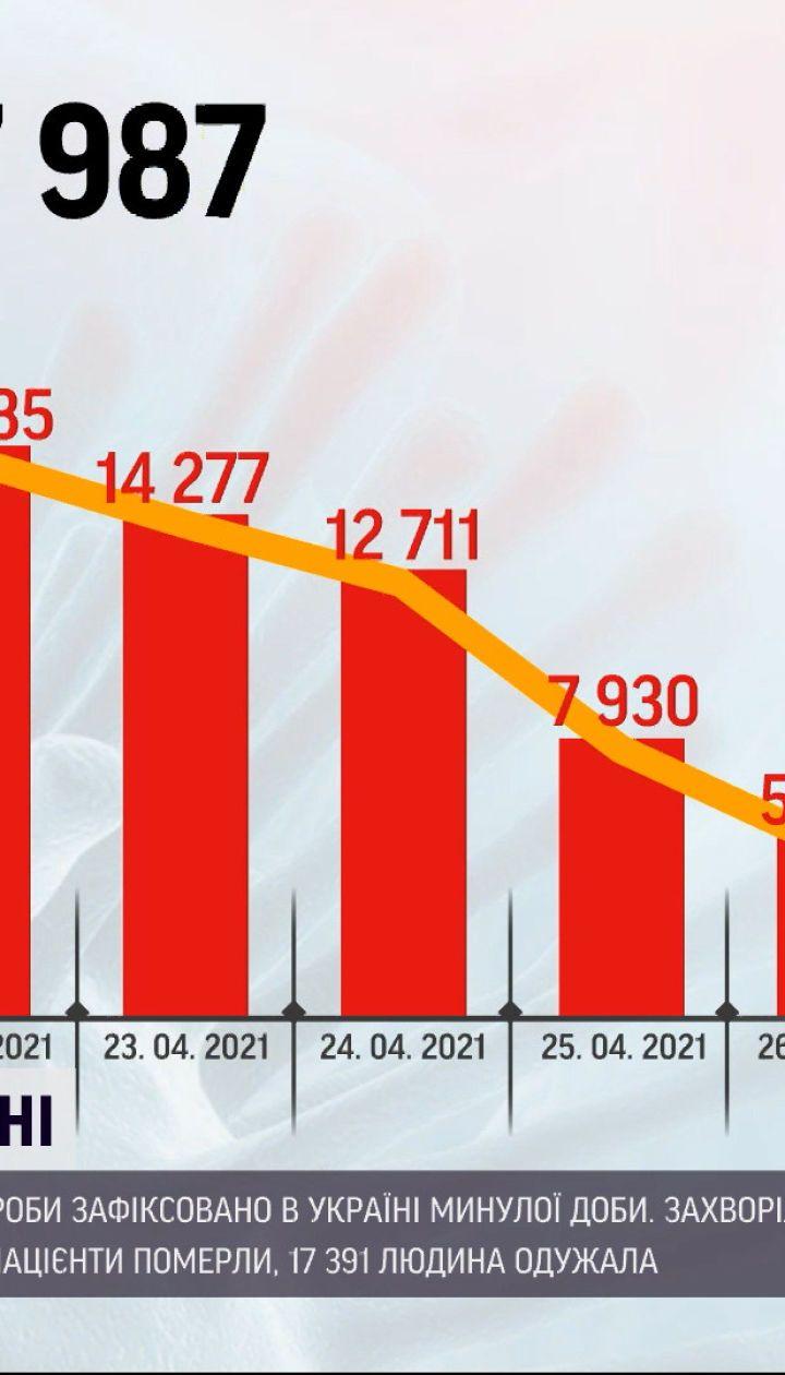 Коронавірус в Україні: за останню добу хвороба забрала 432 життя