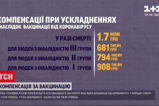 Новини України: уряд установив розмір компенсацій у разі інвалідності чи смерті після вакцинації