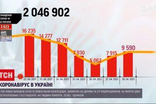 Коронавірус в Україні: позитивні тести отримали 9 590 людей