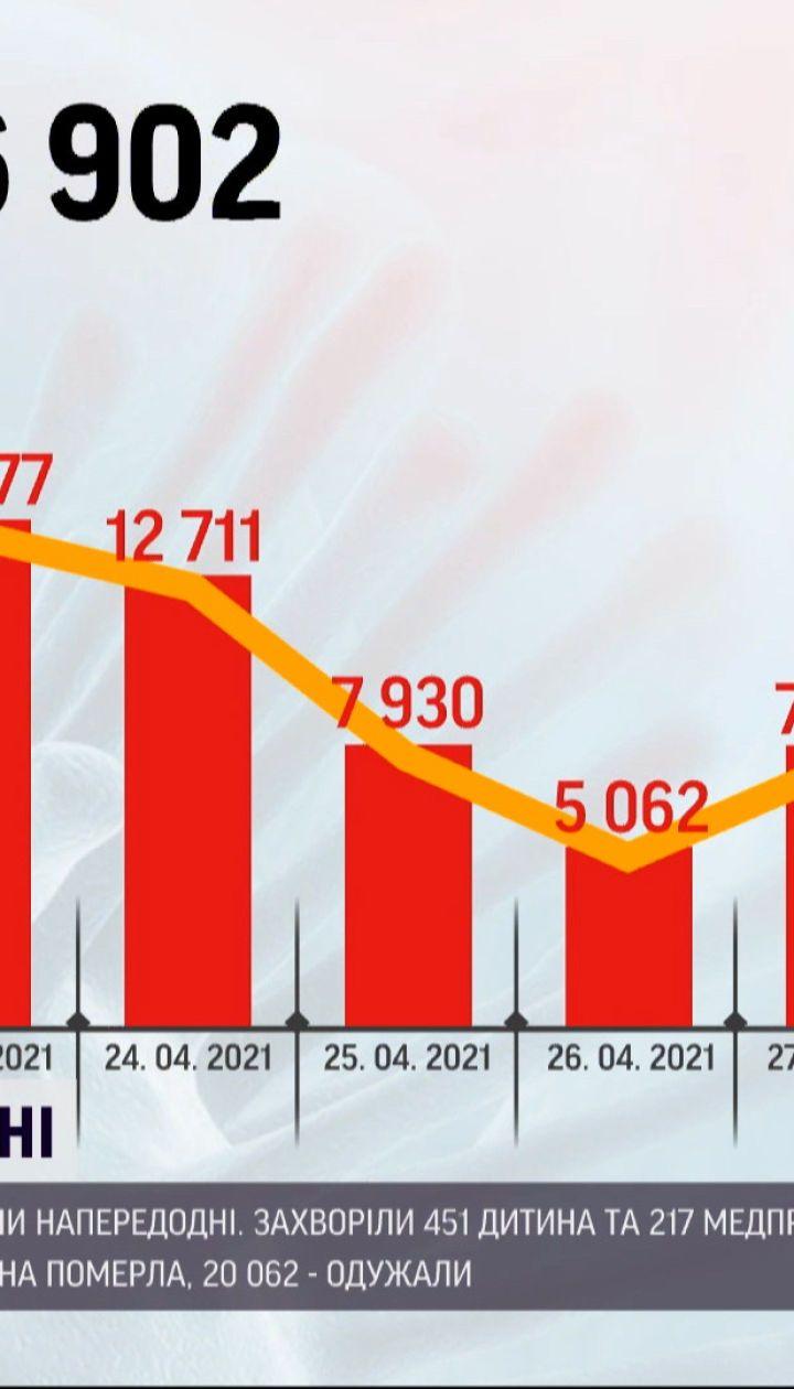 Коронавирус в Украине: положительные тесты получили 9590 человек