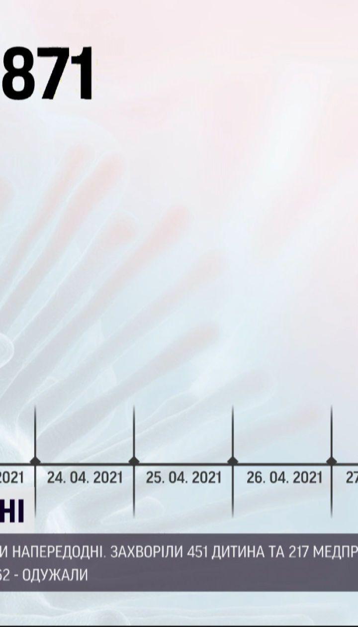 Коронавірус в Україні: за минулу добу понад 9 тисяч українців отримали позитивні тести