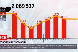Коронавирус в Украине: более 3 тысяч украинцев госпитализировали с осложнениями