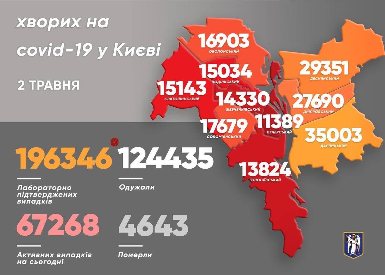 коронавірус у Києві 2 травня