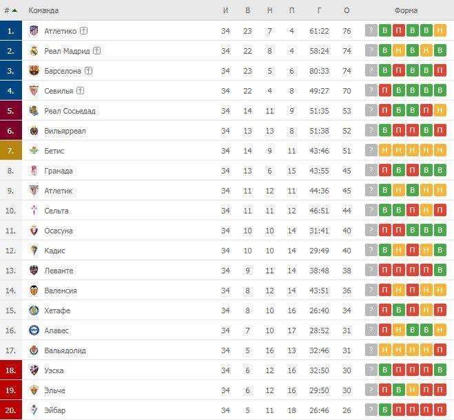 Турнірна таблиця Ла Ліги після 34 турів