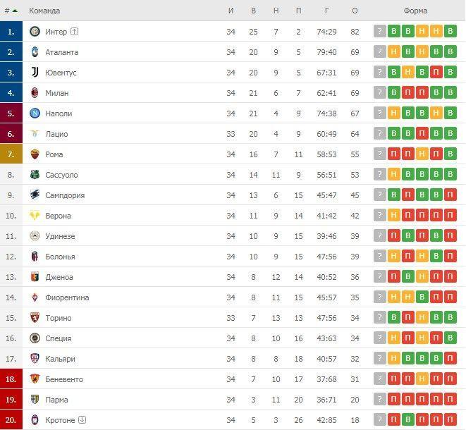 Турнірна таблиця Серії А після 34 турів