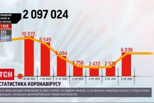 Коронавирус в Украине: за минувшие сутки 374 человек не пережили болезнь