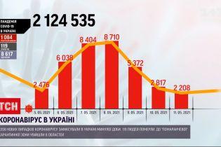 Новини України: напередодні зафіксували 2 208 нових випадків коронавірусу