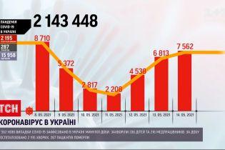Коронавирус в Украине: в Минздраве сообщают о 7,5 тысячи новых случаев инфицирования