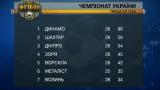 Итоговая турнирная таблица чемпионата Украины-2014/15