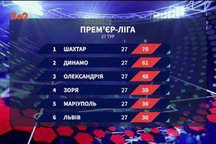Чемпіонат України: підсумки 27 туру та анонс наступних матчів