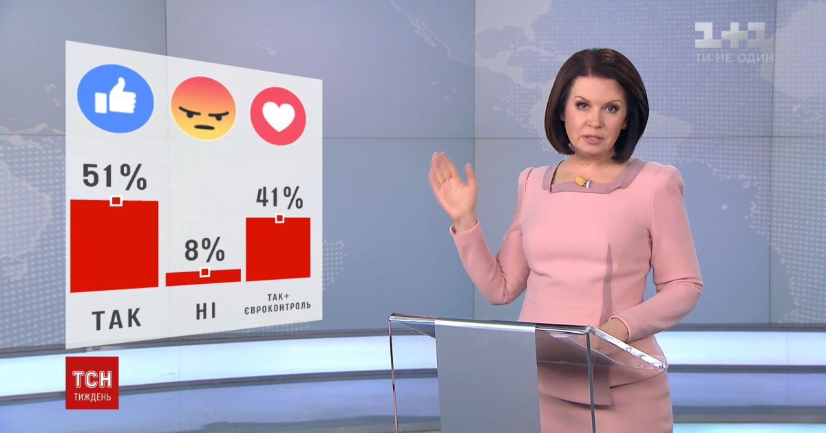 Половина опитаних глядачів ТСН вважає, що Україні потрібно ввести візовий режим з Росією