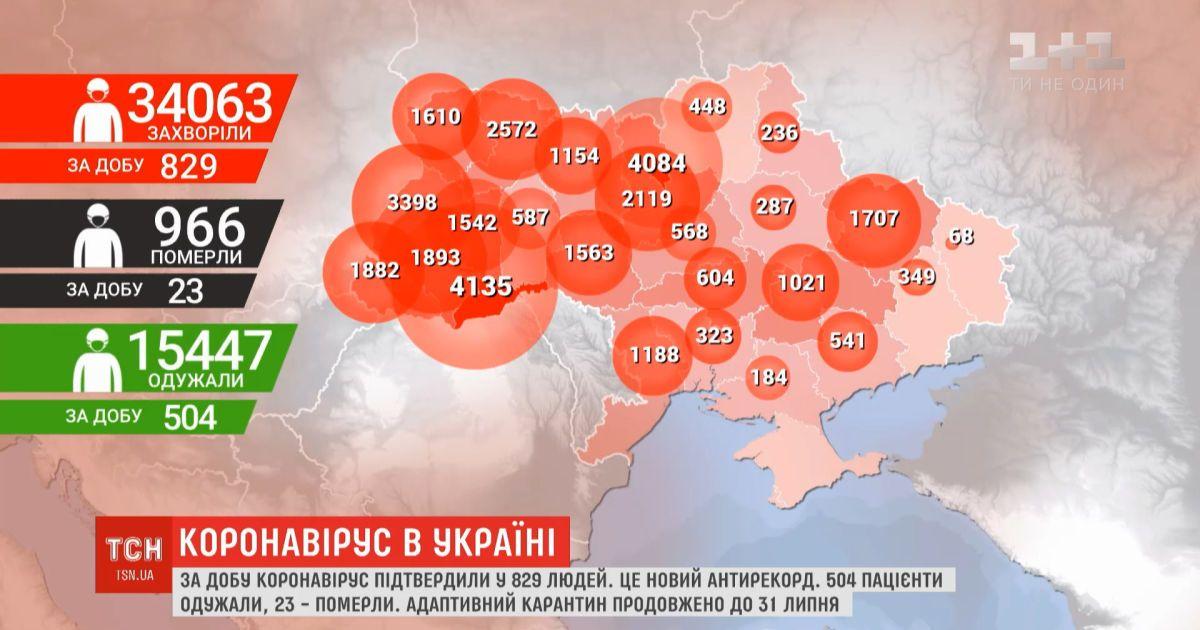 Новый антирекорд: за сутки в Украине подтверждено 829 случаев инфицирования коронавирусом