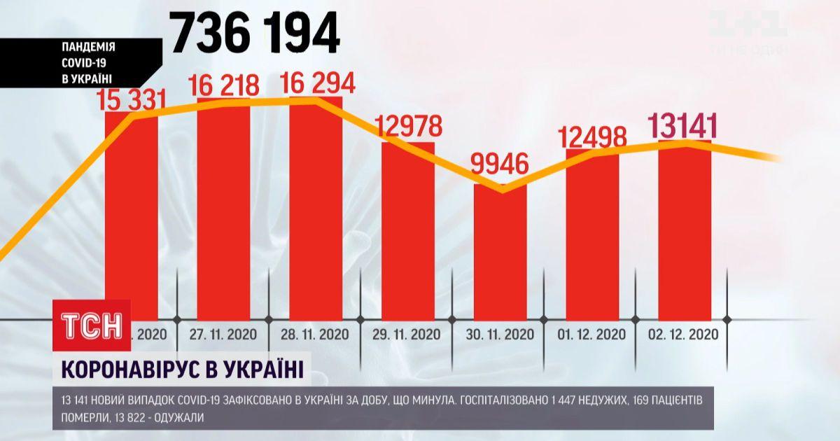 Коронавирус в Украине: более 13 тысяч новых случаев за сутки