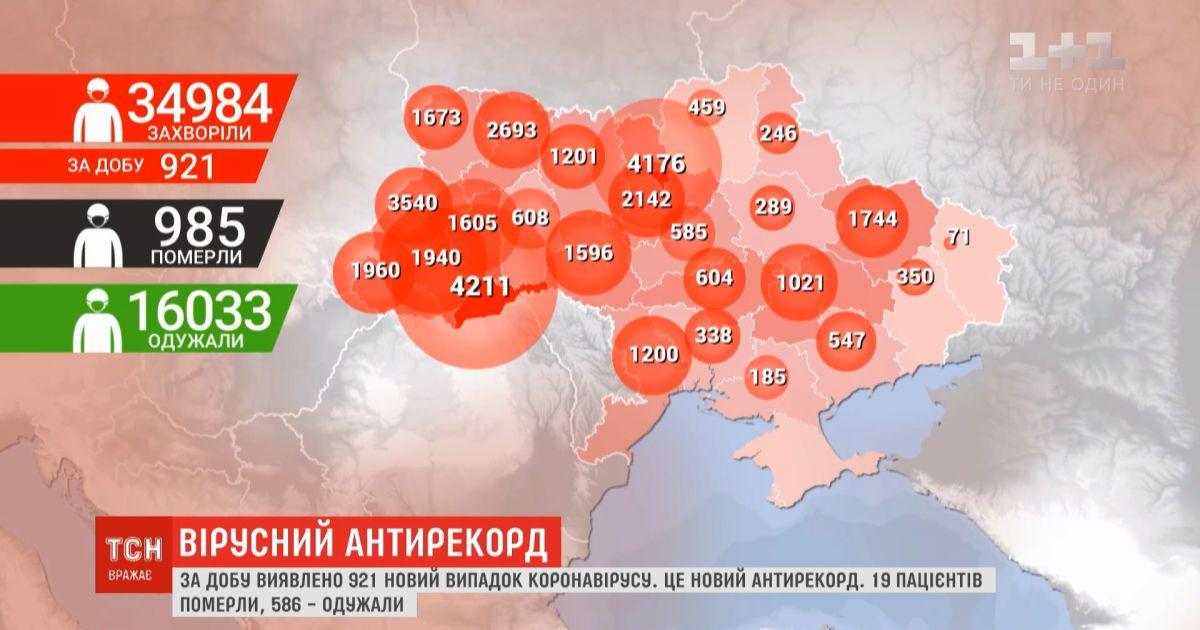 Приближаемся к тысяче: в Украине за сутки обнаружен 921 новый случай коронавируса