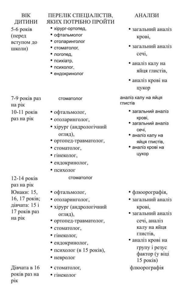 Медогляд у школу - яких лікарів потрібно пройти (Таблиця за віком) / ©