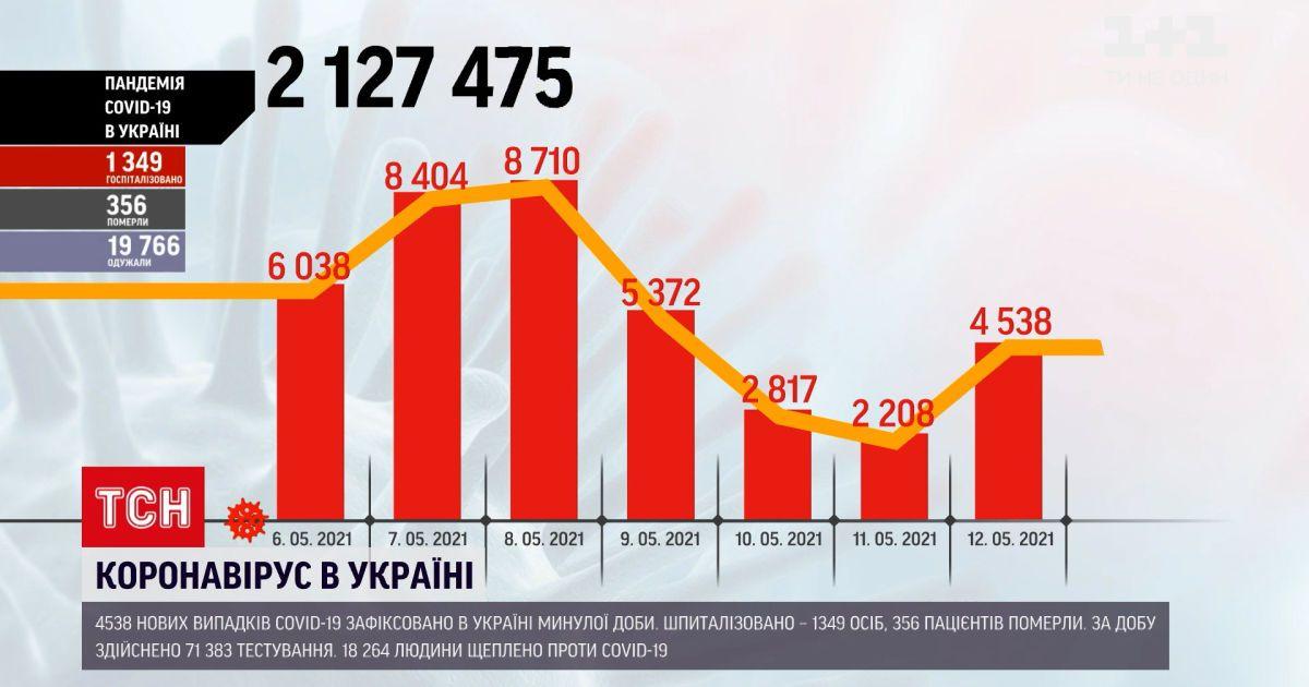 Коронавірус в Україні: за останню добу хвороба забрала 356 життів