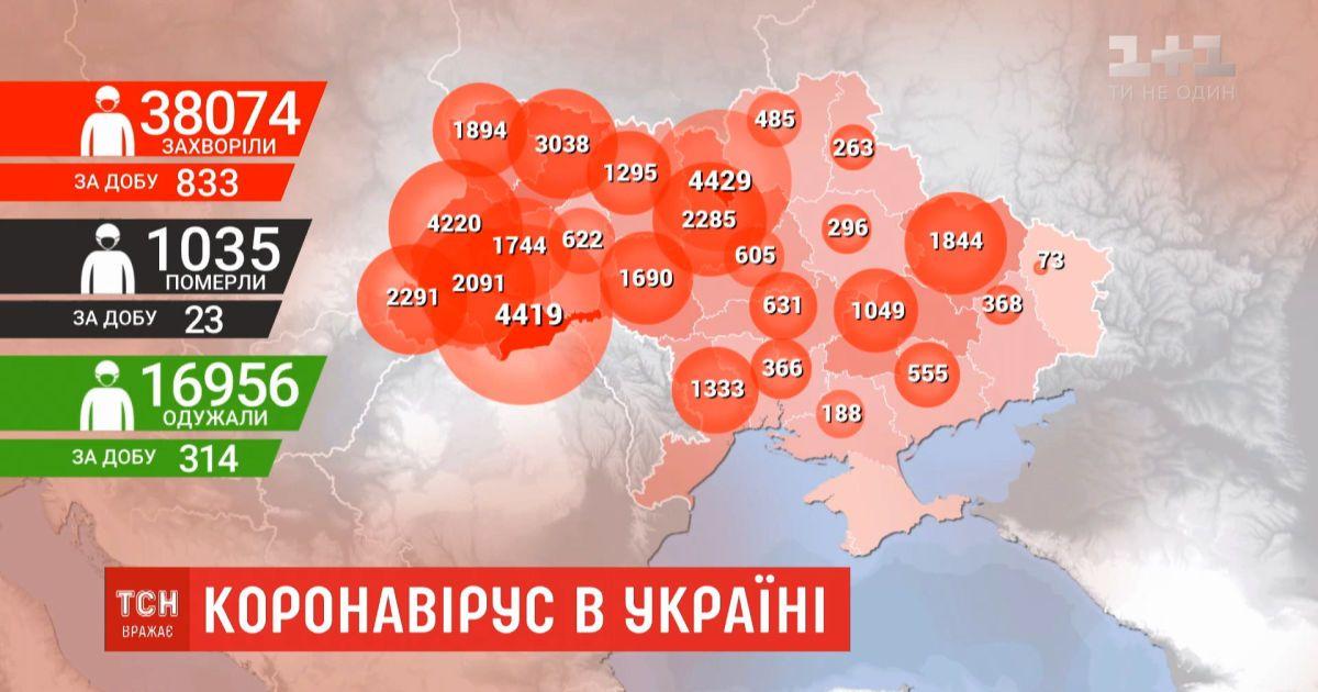 Общее количество зараженных коронавирусом в Украине превысило 38 тысяч человек