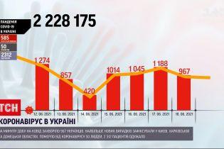 Коронавірус в Україні: за останню добу одужало понад 2 тисячі людей