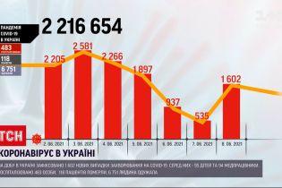 Коронавірус в Україні: за добу зафіксували 1600 нових підтверджених випадків