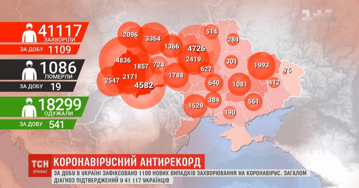 Украина снова устанавливает коронавирусный антирекорд - 1109 случаев за сутки