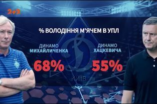 Перші перемоги: як Олексій Михайличенко змінює київське Динамо
