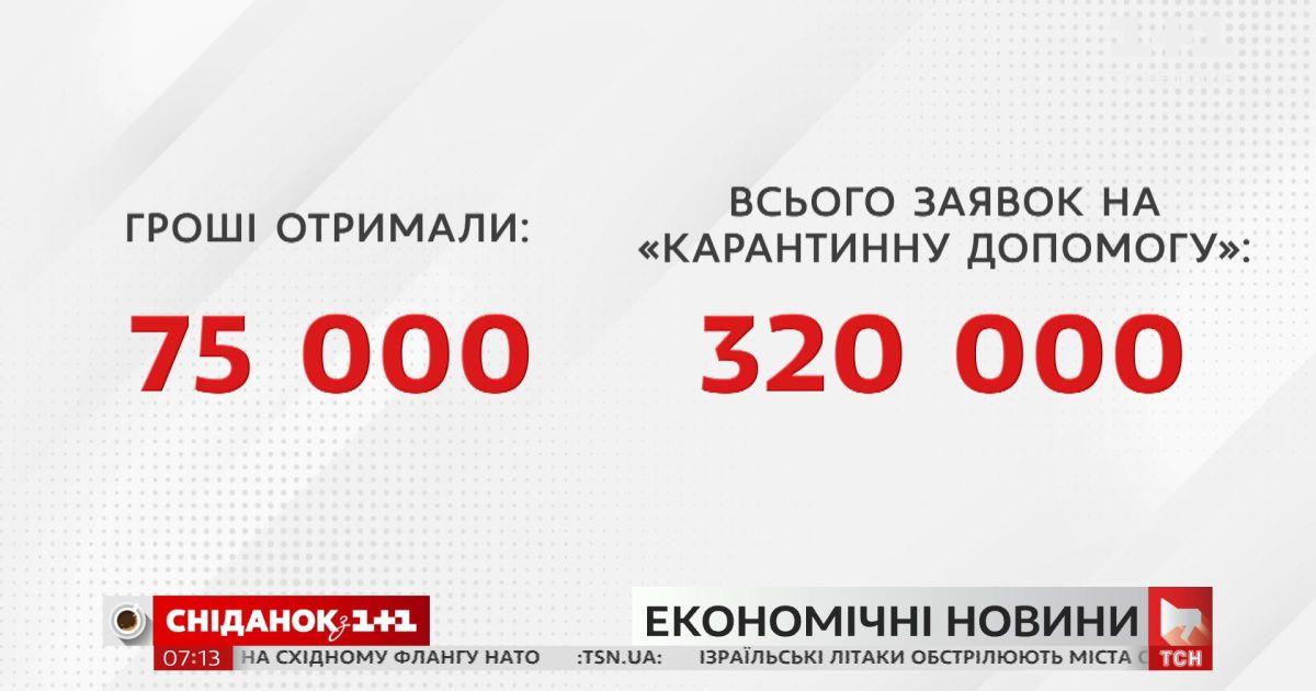 На карантинну допомогу підприємцям уже витратили 600 мільйонів гривень – Економічні новини