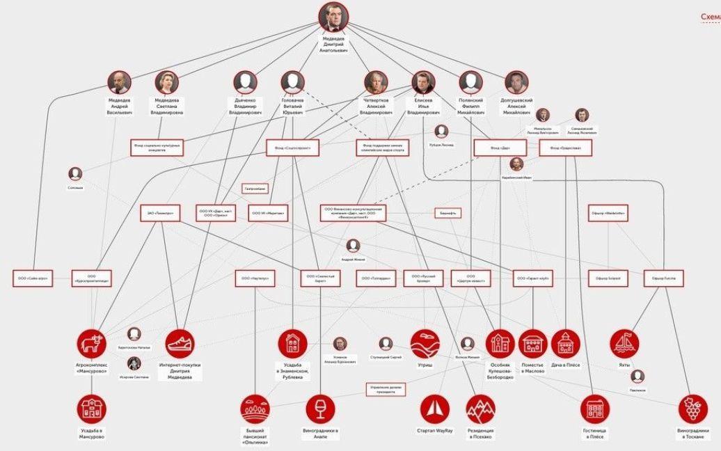 Корупційна схема Медведєва / © Сайт Олексія Навального