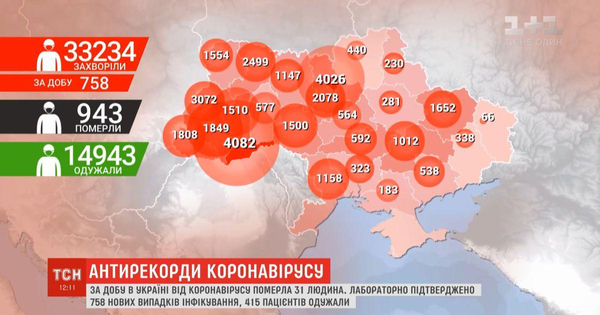 Два антирекорда: за сутки в Украине обнаружили 758 человек с COVID-19, а умер 31 человек
