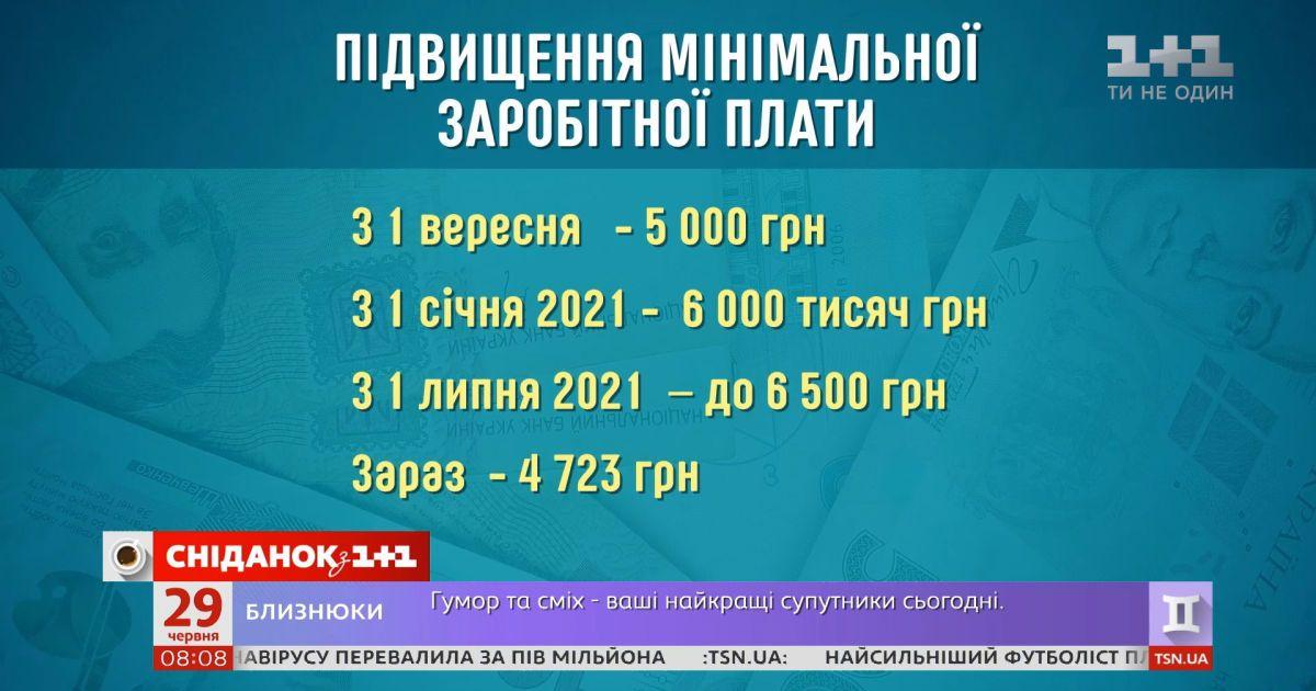 До 6,5 тыс гривен вырастет минимальная зарплата — Экономические новости