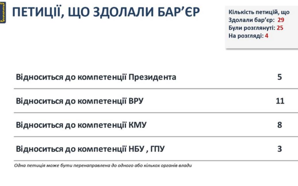 У Порошенко отчитались о работе сервиса петиций / © Twitter/Офис президента Украины