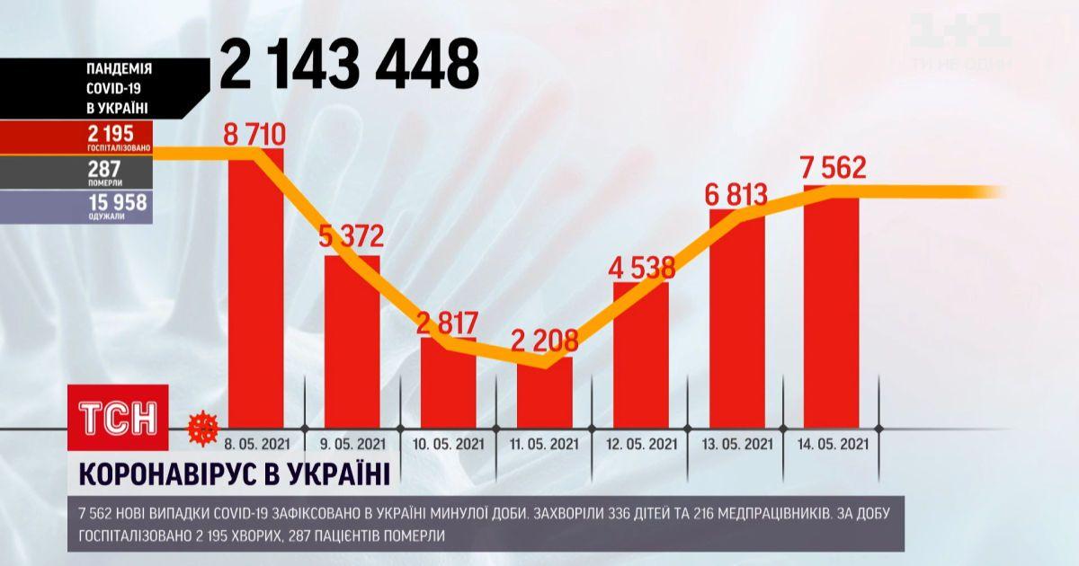 Коронавірус в Україні: у МОЗ повідомляють про 7,5 тисячі нових випадків інфікування