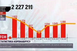 Коронавирус в Украине: за сутки 1188 граждан получили положительный результат теста