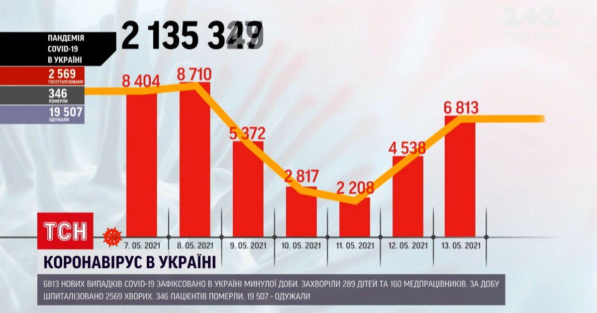 Коронавирус в Украине: за прошедшие сутки в Киеве зафиксировали более 700 новых инфицированных
