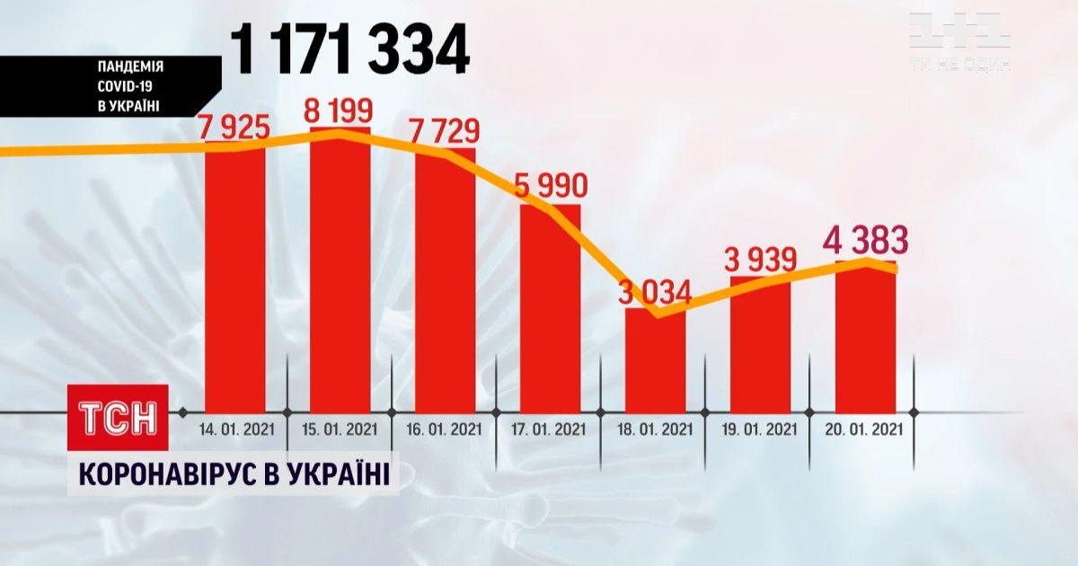Коронавірус в Україні: за минулу добу захворіли понад 4 тисячі людей