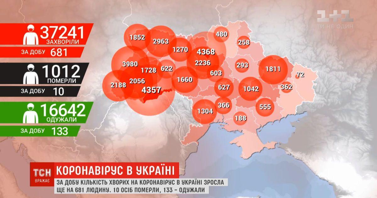Статистика COVID-19: за сутки выявлено 681 новых инфицированных, среди них 100-летний мужчина