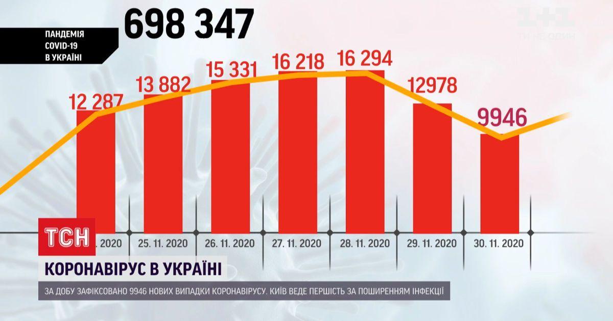 Вперше за останні 2 тижні, в Україні зафіксували менше 10 тисяч нових випадків коронавірусу
