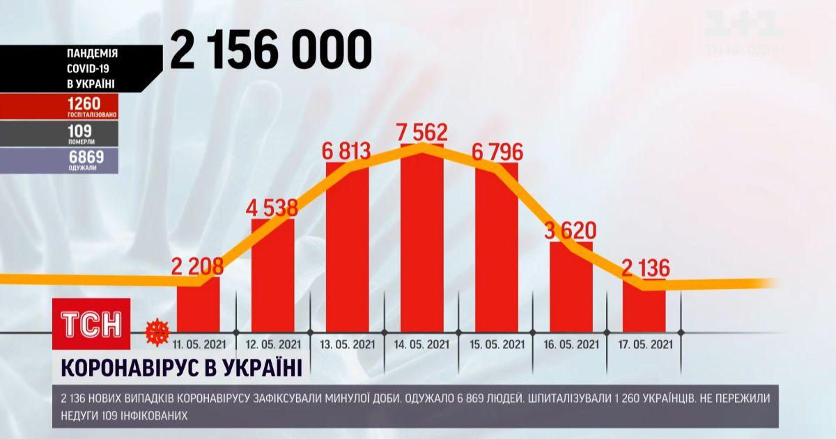 Коронавірус в Україні: за останню добу одужало втричі більше людей, ніж захворіло