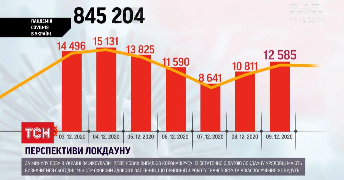 На початку 2021 до України можуть приїхати перші вакцини від COVID-19
