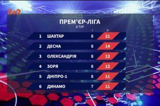 Чемпіонат України: підсумки 8 туру та анонс наступних матчів