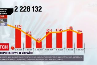 Коронавирус в Украине: в Киеве за последние сутки обнаружили 207 новых случаев заболевания